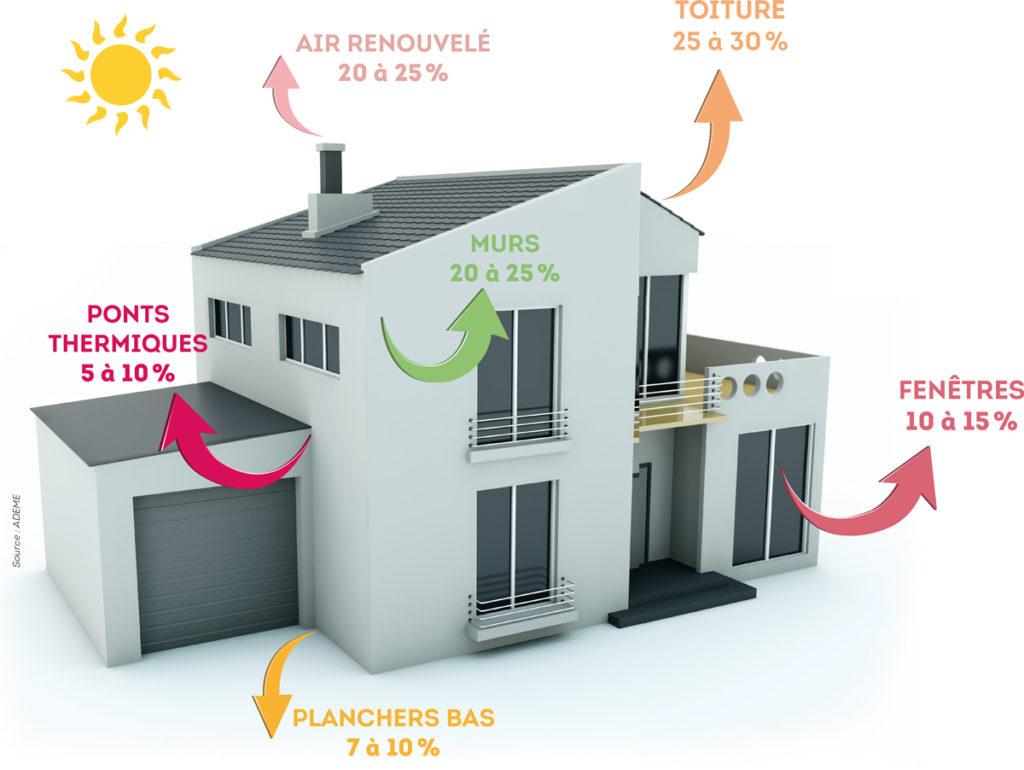 Les déperditions énergétiques dans l'habitat.
